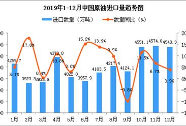 2019年12月中国原油进口量为4548.3万吨 同比增长3.9%