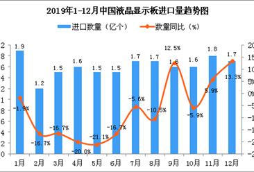 2019年1-12月中国液晶显示板进口量及金额增长情况分析