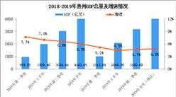 """惠州2019年 """"成绩单""""出炉:预计全市GDP同比增长4.8%"""