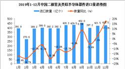 2019年12月中國二極管及類似半導體器件進口量為426.5億個 同比增長17.2%