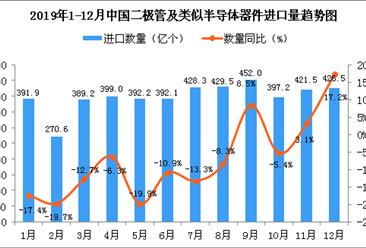 2019年12月中国二极管及类似半导体器件进口量为426.5亿个 同比增长17.2%