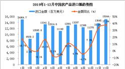 2019年12月中国农产品进口金额同比增长37.9%