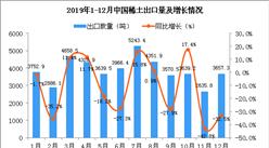 2019年12月中國稀土出口量為3657.3噸 同比下降32.5%