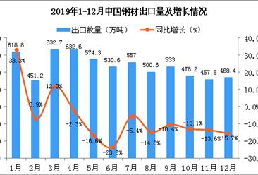 2019年12月中国钢材出口量为468.4万吨 同比增长15.7%