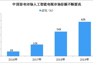 智能电视市场份额稳步提升 2019年人工智能电视占彩电市场近半壁江山(图)
