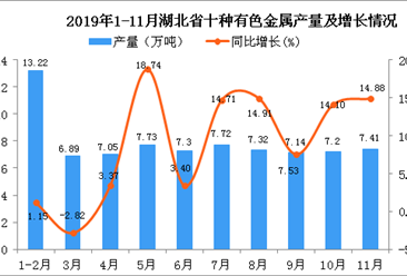 2019年1-11月北省十种有色金属产量为78.68万吨 同比增长7.71%