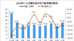 2019年1-11月湖北省汽车产量为200.91万辆 同比下降9.01%