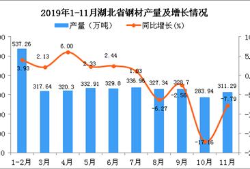 2019年1-11月湖北省钢材产量及增长情况分析