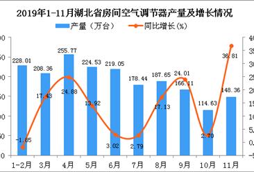 2019年1-11月湖北省空调产量为1929.5万台 同比增长12.7%