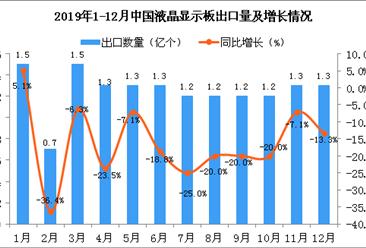 2019年12月中国液晶显示板出口量为1.3亿个 同比下降13.3%
