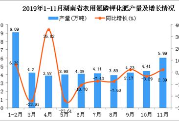 2019年1-11月湖南省农用氮磷钾化肥产量为46.62万吨 同比下降12.19%