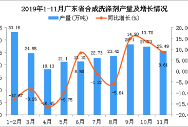 2019年1-11月广东省合成洗涤剂产量为250.53万吨 同比增长0.56%