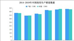 2019年商用车企业销量排名:东风公司位列第一