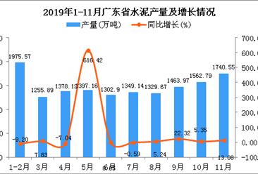 2019年1-11月广东省水泥产量为14874.89万吨 同比增长13.03%
