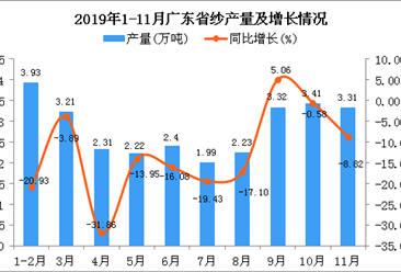 2019年1-11月广东省纱产量为28.22万吨 同比下降13.22%
