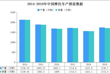 2019年摩托车生产企业销量排名:大长江位列第一