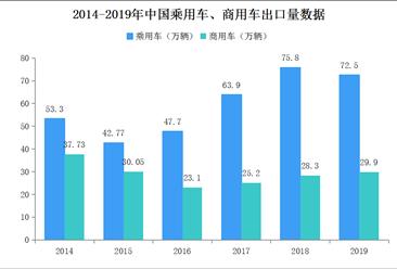 2019年汽车生产企业出口量排名:上汽强势领跑