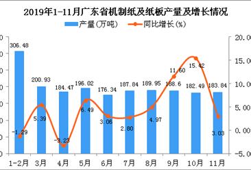 2019年1-11月广东省机制纸及纸板产量为2024.48万吨 同比增长5.65%