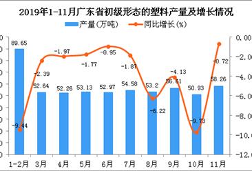 2019年1-11月广东省初级形态的塑料产量同比下降2.04%