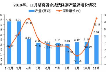 2019年1-11月湖南省合成洗涤剂产量为33.13万吨 同比增长9.74%