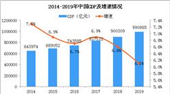 2019年中国经济运行情况分析:GDP同比增长6.1%(附图表)