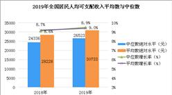 2019年居民收入及消费支出数据分析:人均可支配收入超3万元 增长8.9%(图)