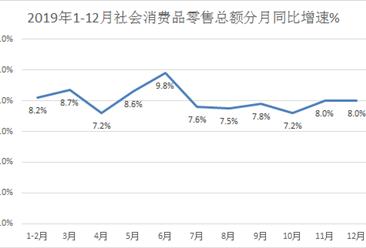 2019年中国社会消费品零售总额达41.16万亿元  同比增长8.0%(图)