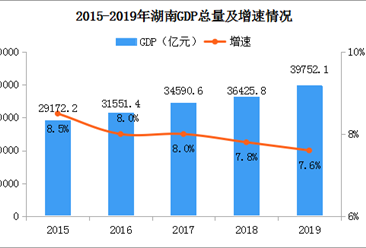 2019年湖南省经济运行情况分析:gdp同比增长7.6%(附图表)