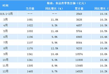 2019年1-12月全国粮油食品类零售额14525亿元  同比增长10.2%(表)