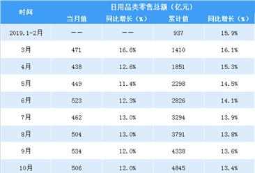 2019年1-12月全国日用品行业零售情况分析:零售额超6000亿元(表)