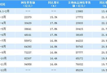 2019年1-12月全国网络零售额数据分析:网络零售额同比增长16.5%(附图表)