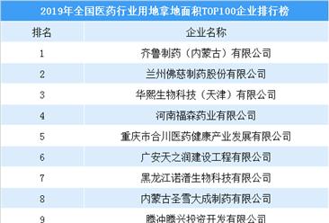 产业投资情报:2019年全国医药行业用地拿地面积百强企业排名(土地篇)
