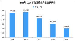 2019年我国黄金行业运行情况分析:产量连续13年位居全球第一