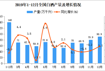 2019年全国白酒产量为785.9万千升 同比下降0.8%