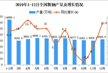 2019年全国粗钢产量为99634.2万吨 同比增长8.3%