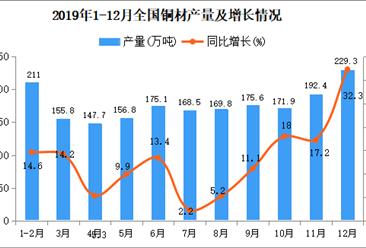 2019年1-12月全国铜材产量统计数据发消息