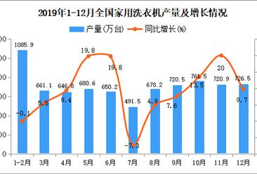 2019年全国家用洗衣机产量为7433万台 同比增长9.8%