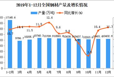 2019年全国钢材产同比增长9.8%