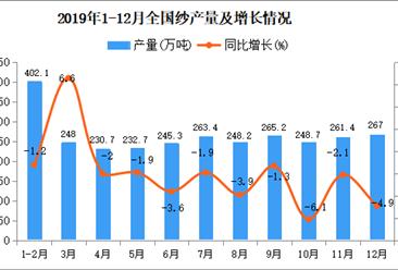 2019年全国纱产量为2892.1万吨 同比下降1.8%