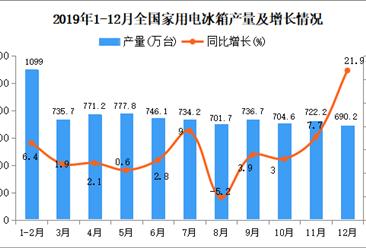 2019年1-12月全国家用电冰箱产量统计数据分析