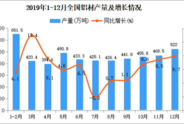 2019年全国铝材产量为5252.2万吨 同比增长7.5%