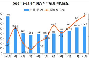 2019年全国汽车产量为2552.8万辆 同比下降8%