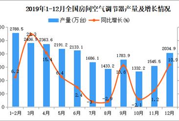 2019年全国空调产量为21866.2万台 同比增长6.5%