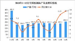 2019年全国乳制品产量为2719.4万吨 同比增长5.6%