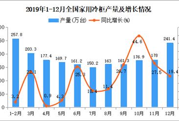 2019年全国家用冷柜产量为2171.7万台 同比增长4.1%