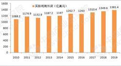 招商引资盘点:2019年中国实际使用外资1381.4亿美元