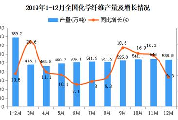 2019年全国化学纤维产量为5952.8万吨 同比增长12.5%