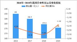 2019年交通運輸經濟運行情況分析(附圖表)