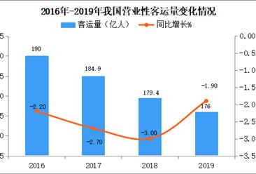 2019年交通运输经济运行情况分析(附图表)