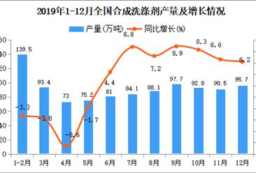 2019年1-12月全国合成洗涤剂产量统计数据分析